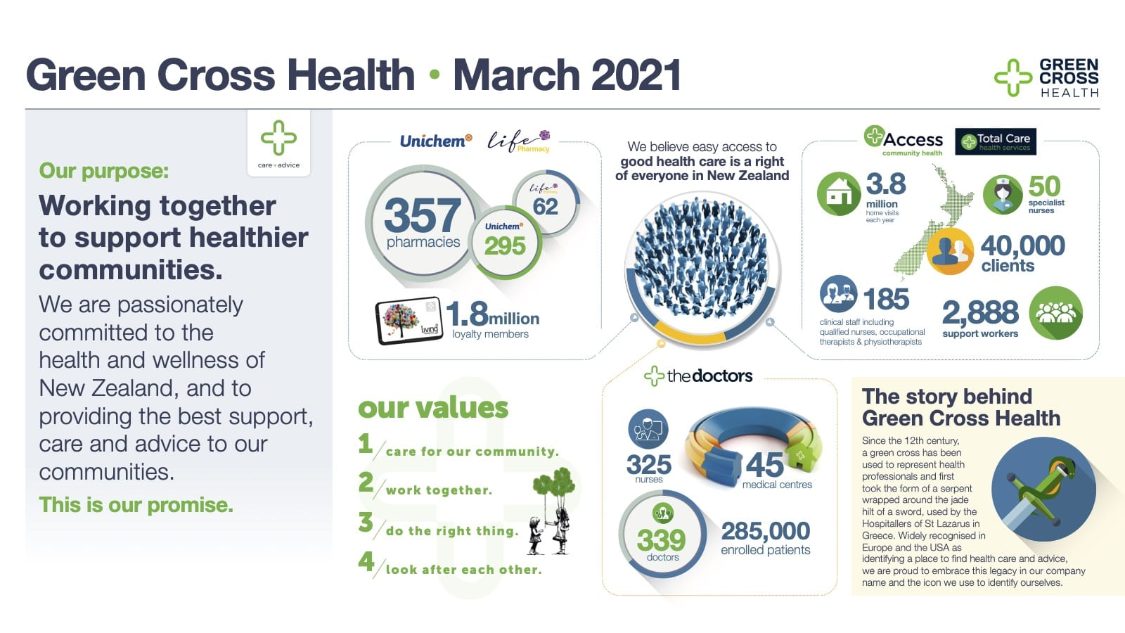 Green Cross Health | March 2021 | Our purpose: Working together to support healthier communities. | We are passionately committed to the health and wellness of New Zealand, and to providing the best support, care and advice ot our communities. | This is our promise. | Unichem | life Pharmacy | 358 pharmacies. 1.8 million loyalty members. | We believe easy access to good health care is a right of everyone in New Zealand. | Access community health | Total Care health services | 3.8 million home visits each year | 50 specilist nurses | 40,000 clients | 185 clinical staff including qualified nurses, occupational therapists & physiotherapists | 2,888 support workers | our values. 1/ care for our commnity. 2/ work together. 3/ do the right thing. 4/ look after each other. | the doctors | 325 nurses | 45 medical centres | 339 doctors | 285,000 enrolled patience. | The story behind Green Cross Health | Since the 12th century, a green cross has been used to represent health professionals and first took the form of a sepent wrapped around the jade hilt of a sword, used by the Hospitallers of St Lazarus in Greece. Widely recognised in Europe and the ISA as identifying a place to find health care and advice, we are proud to embrace this legacy in our company name and the icon we use to identify ourselves.