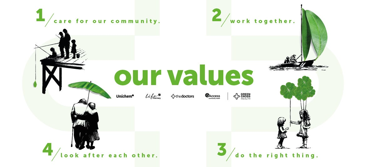 our values. 1/ care for our commnity. 2/ work together. 3/ do the right thing. 4/ look after each other.